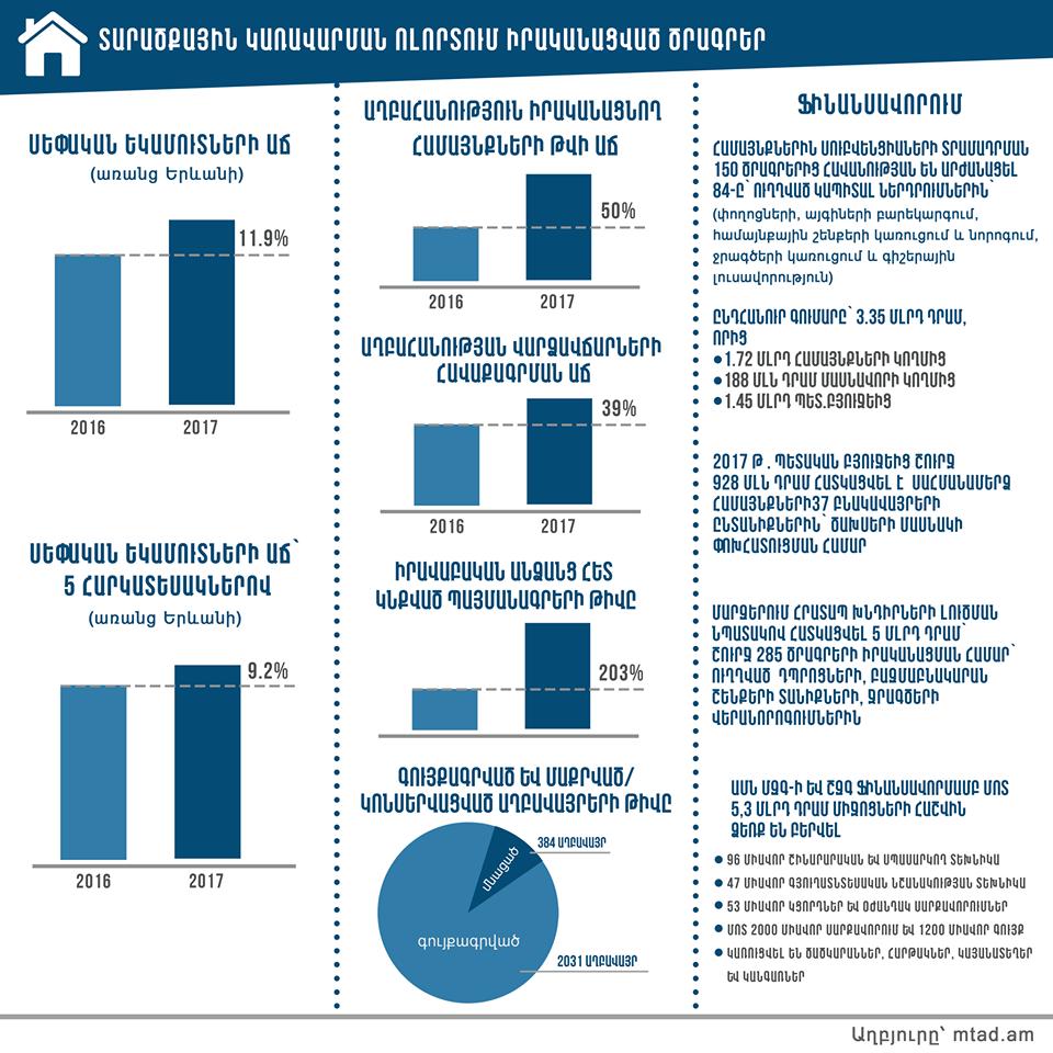 Կանխատեսվում է համայնքների սեփական եկամուտների աճ շուրջ 12 %-ով կամ 43,563.1 մլն դրամով