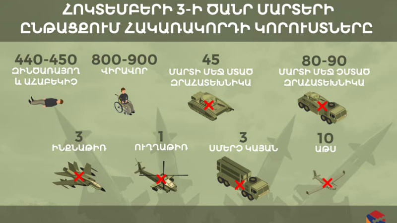 Հոկտեմբերի 3-ի հակառակորդի կորուստները