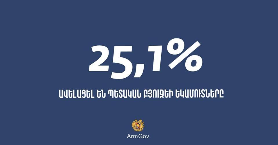 Բյուջեի եկամուտներն ավելացել են 25.1%-ով, ինչի արդյունքում հնարավորություն է ընձեռվել նախաձեռնել մի շարք խոշոր ծրագրեր. Նիկոլ Փաշինյան