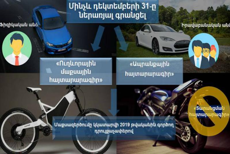 Ի՞նչ պետք է իմանա բացառապես էլեկտրական շարժիչով ավտոմեքենա, մոտոցիկլետ եւ հեծանիվ ներմուծողը