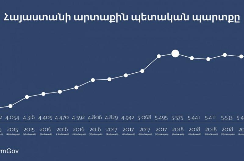 ՀՀ արտաքին պարտքը 2019-ի դրությամբ նվազել է 2,1%-ով
