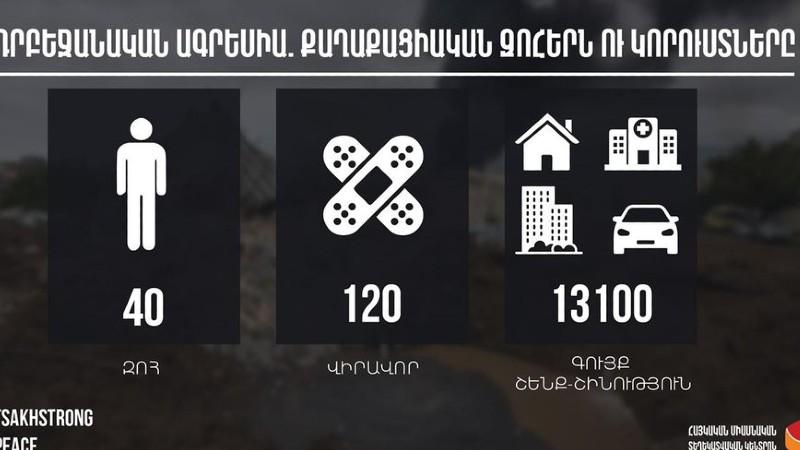 Ադրբեջանական ագրեսիա. հայկական կողմի քաղաքացիական զոհերն ու կորուստները