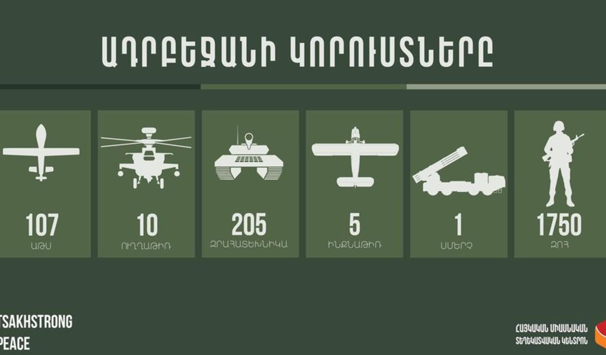 107 ԱԹՍ, 205 զրահատեխնիկա, 10 ուղղաթիռ, 1 սմերչ... Ադրբեջանի կորուստները 8:00-ի դրությամբ