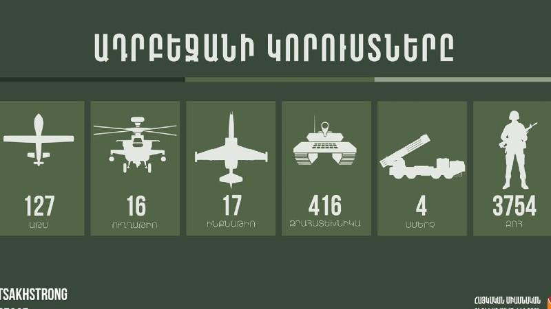 Ադրբեջանի կորուստները հոկտեմբերի 6-ի ժամը 21:00-ի դրությամբ