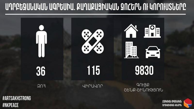 Ադրբեջանի կողմից քաղաքացիական բնակավայրերի թիրախավորման արդյունքում սպանվել է 36 խաղաղ բնակիչ, որից 1 մանկահասակ աղջիկ, 7 կին և 28 տղամարդ․ Արցախի ՄԻՊ