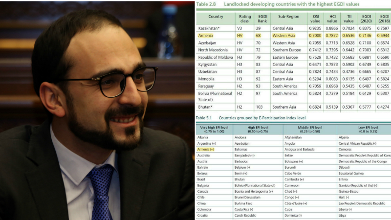 ՄԱԿ-ը հրապարակել է երկրների Էլեկտրոնային կառավարման զարգացման, որտեղ Հայաստանը իր դիրքերը բարելավել է 19 կետով՝ զբաղեցնելով 68-րդ տեղը․ Տիգրան Ավինյան