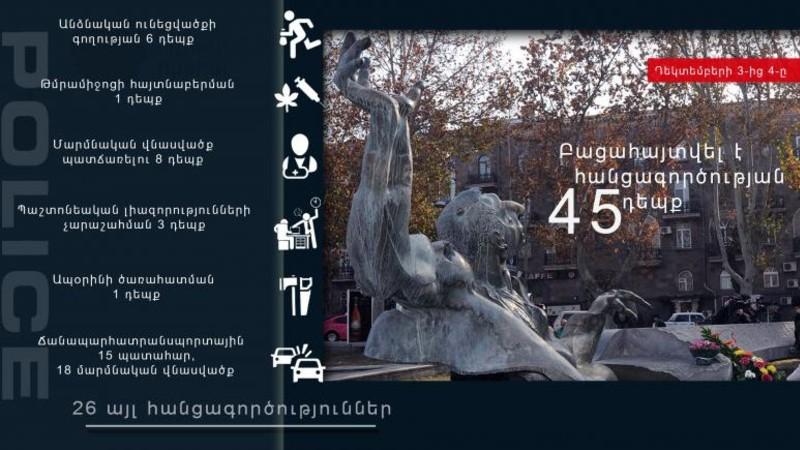 Դեկտեմբերի 3-4-ը բացահայտվել է հանցագործության 45 դեպք