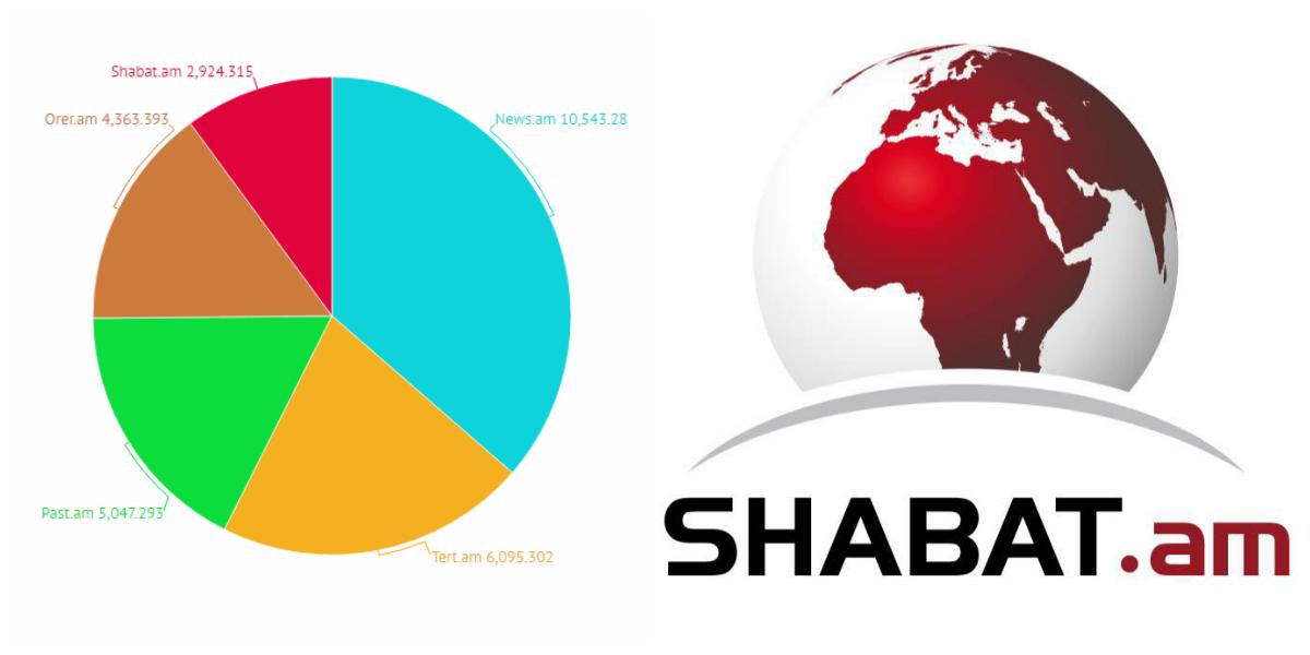 2016թ.-ի դեկտեմբերի ցուցանիշներով Shabat.am-ը Հայաստանի լրատվական կայքերի TOP հնգյակում է՝ ևս մեկ կետով բարելավելով իր դիրքերը