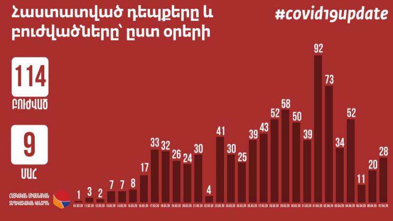 Հայաստանում կորոնավիրուսային հիվանդություն հաստատված 758 պացիենտ բուժում է ստանում․ Հայկական միասնական տեղեկատվական կենտրոն