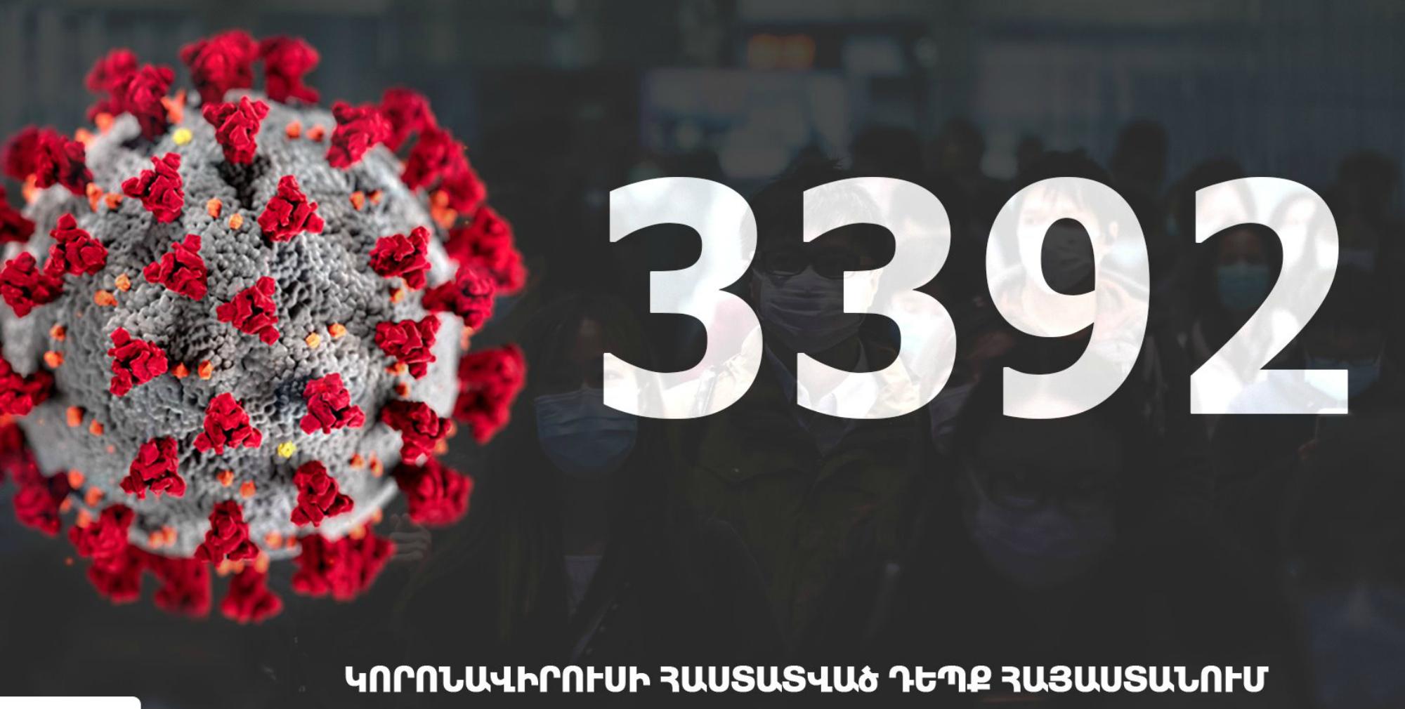 Հայաստանում կորոնավիրուսով վարակվածների թիվը հասավ 3392-ի