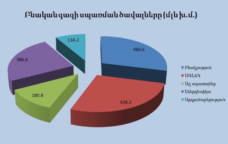 2019 թվականի 9 ամիսներին Հայաստան է ներկրվել շուրջ 1,678.4 մլն խմ բնական գազ