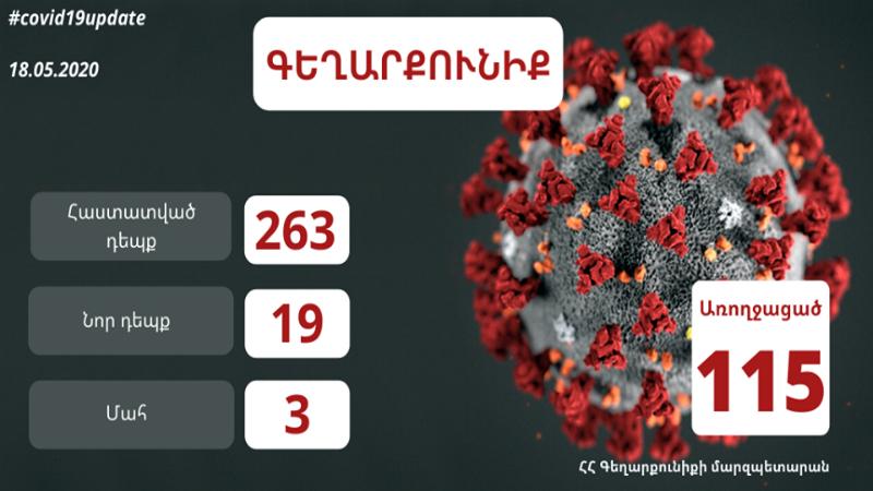Գեղարքունիքի մարզում հաստատվել է կորոնավիրուսային հիվանդության 19 նոր դեպք` հասենլով  263-ի