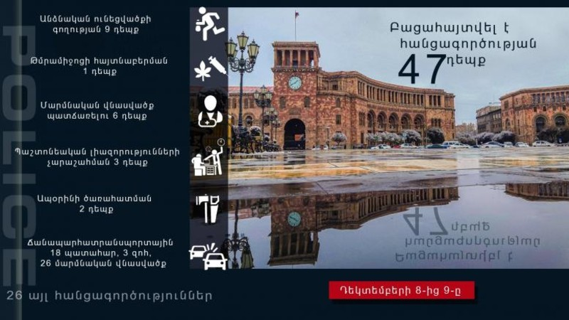 Դեկտեմբերի 8-9-ը բացահայտվել է հանցագործության 47 դեպք