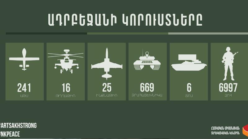 Ադրբեջանական բանակի կորուստների վերաբերյալ վերջին տվյալները