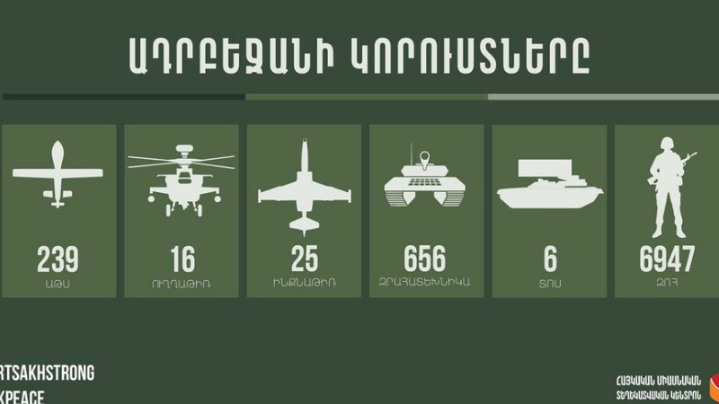 6 ՏՈՍ, 6947 զոհ, 25 ինքնաթիռ. հակառակորդի կորուստների վերաբերյալ վերջին տվյալները