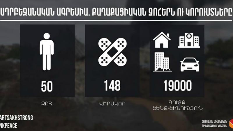Ադրբեջանական ագրեսիա. հայկական կողմի զոհերն ու կորուստները