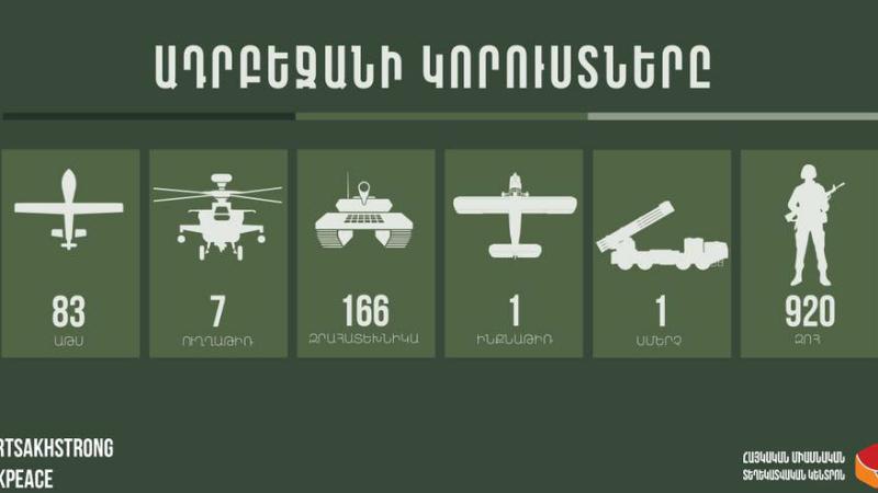 1 սմերչ, 920 զոհ, 7 ուղղաթիռ. Ադրբեջանի կորուստները ժամը 19:00-ի դրությամբ