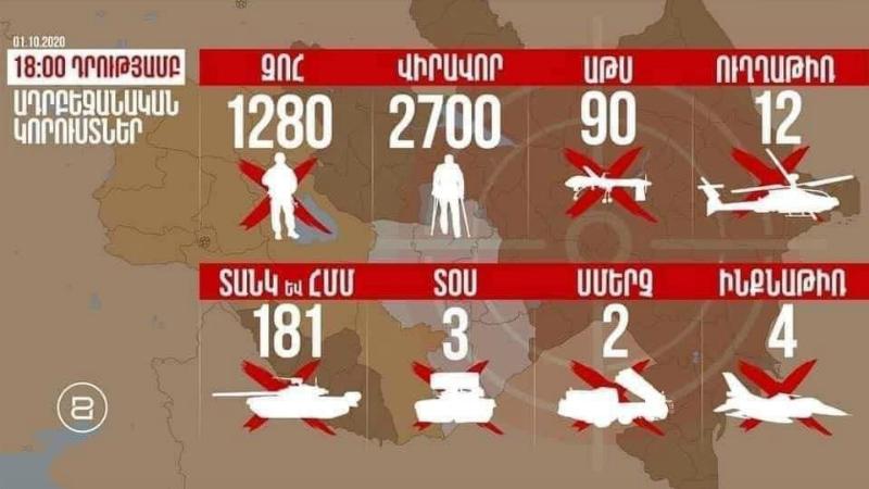 Ադրբեջանական բանակի կորուստները ժամը 18:00-ի դրությամբ