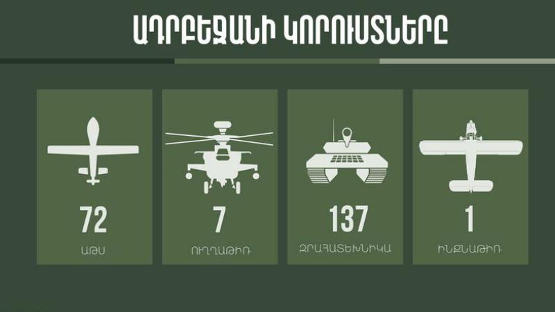 Ադրբեջանը շարունակել է կրել ծանր կորուստներ․ միայն այսօր՝ 17 տանկ, 4 զրահափոխադրիչ, 3 ինժեներական տեխնիկա, 13 ԱԹՍ