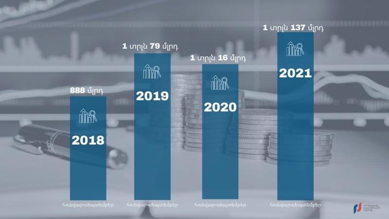 2019 թվականի 9 ամիսների համեմատ 2021թ․ նույն ժամանակում աճել է ՀԴՄ կտրոններով կատարված գործարքների քանակը․ ՊԵԿ