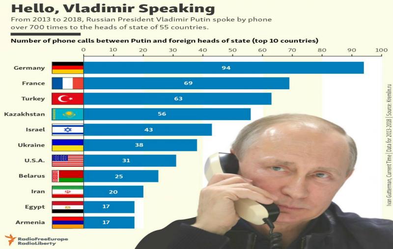 Հայաստանը Պուտինի հեռախոսազանգերի ուղղությունների տասնյակում է