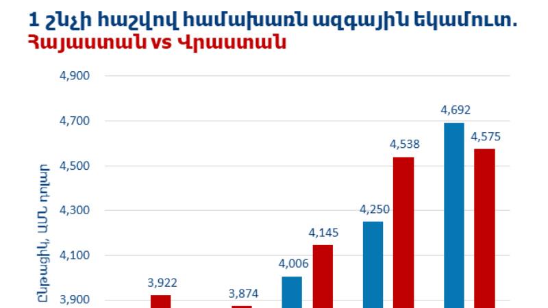 Համախառն ազգային եկամտի ցուցանիշով Հայաստանը գերազանցել է Վրաստանին