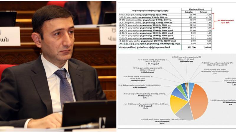 Հայաստանի 432 000 բնակարանների 93%-ը նոր գնահատմամբ ունենալու են մինչեւ 30 մլն դրամ կադաստրային արժեք․ Բաբկեն Թունյան
