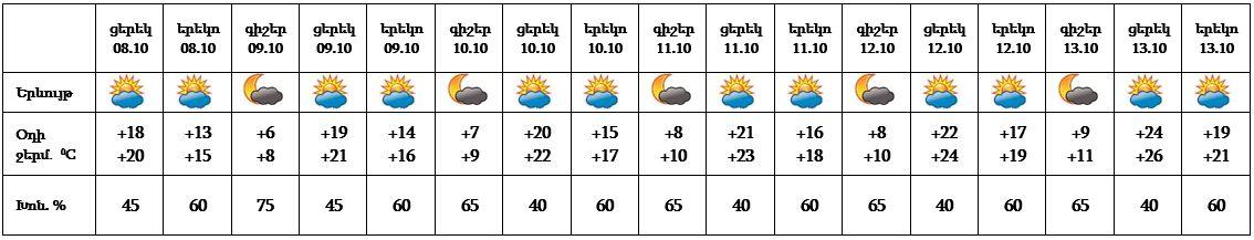 armenianweather08_10_2021___2222.jpg