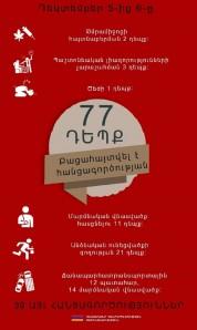 Դեկտեմբերի 5-ից 6-ը բացահայտվել է հանցագործության 77 դեպք