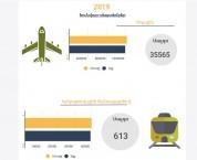 Օդային և երկաթուղային փոխադրամիջոցներով ավելի շատ եկել են, քան գնացել