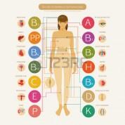Վիտամիներ, որոնց անբավարար քանակն անդրադառնում է մաշկի վրա
