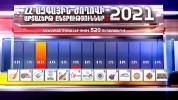 Քվեարկության նախնական արդյունքները 520 ընտրատեղամասերից՝ ըստ Shantnews.am-ի