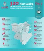 «Երևան՝ սիրո քաղաք» սոցիալական ծրագիրը շարունակվում է. օր յոթերորդ