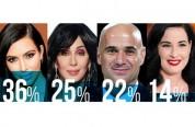 Քարդաշյանը և Շերը գլխավորում են ամենաճանաչված հայ հայտնիների ցանկը. հետազոտություն (տեսանյութ)
