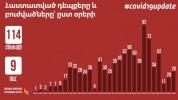 Հայաստանում կորոնավիրուսային հիվանդություն հաստատված 758 պացիենտ բուժում է ստանում․ Հայկակ...