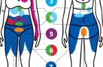 Վտանգավոր է. մի արհամարհեք ճառագայթող ցավի այս 8 տեսակները