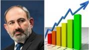 «Փայլուն տնտեսական տարի ենք սկսել. դուխով». Նիկոլ Փաշինյանը թվեր է ներկայացրել