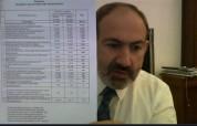 50 հազ. աշխատատեղի ավելացման մասին թվերն իրական են. Փաշինյան