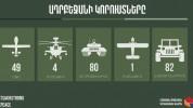 Ադրբեջանի կորուստները. տվյալներ