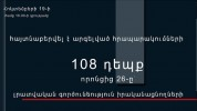 Հոկտեմբերի 19-ի ժամը 16․00-ի դրությամբ հայտնաբերվել է արգելված հրապարակումների 108 դեպք (տ...